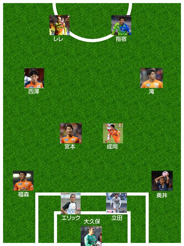 清水エスパルス vs. 松本山雅F.C. 3本目
